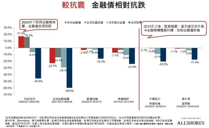 2013 年之後,監管趨嚴,金融機構體質好轉。