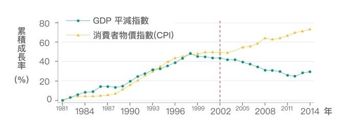 臺灣從 2002 年開始, GDP 平減指數一直下跌,然而消費者物價指數 (CPI) 卻持續上漲。也就是說,我們生產的產品變賣成現金,越來越不夠買到想要的東西。 資料來源│《經濟成長、薪資停滯?初探臺灣實質薪資與勞動生產力脫勾的成因》,作者:林依伶、楊子霆