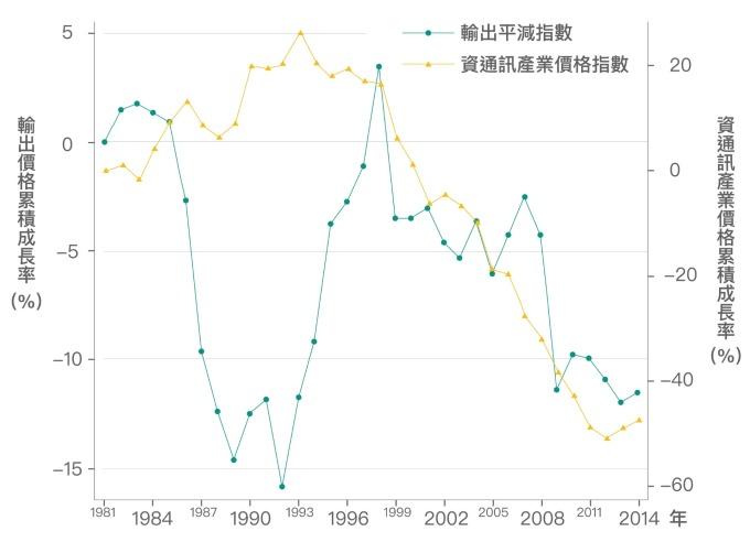 近 20 年來臺灣的出口主要依賴「資通訊產業」,2000 年之後由於資通訊產業激烈競爭,資通訊產品價格下跌約 50%,以致臺灣整體輸出的產品價格也隨之降低。 資料來源│《經濟成長、薪資停滯?初探臺灣實質薪資與勞動生產力脫勾的成因》,作者:林依伶、楊子霆