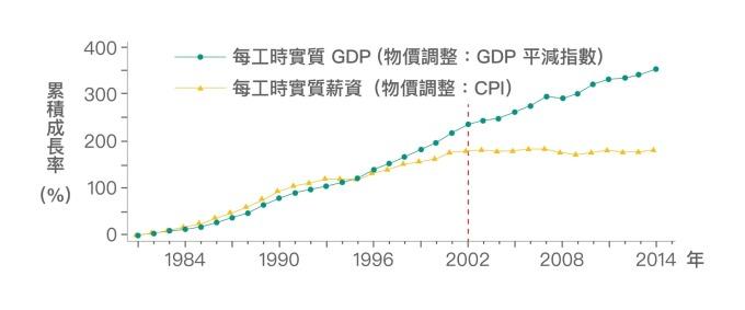 在 2002 年以前,勞動生產力與實質薪資的成長走勢其實是亦步亦趨。然而 2002 年以後,勞動生產力仍成長,實質薪資成長卻幾近停滯甚至為負。 資料來源│《經濟成長、薪資停滯?初探臺灣實質薪資與勞動生產力脫勾的成因》,作者:林依伶、楊子霆