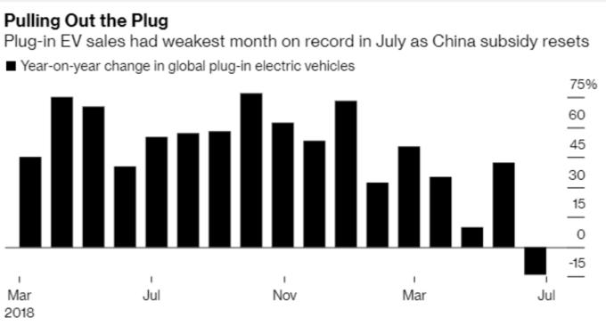 在中國開始刪減補貼後,全球每月插電式客用電動車銷量在今年 7 月出現首度下滑 (圖:Bloomberg)