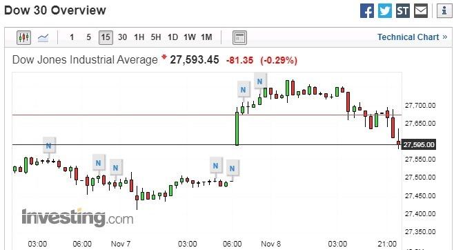 道瓊 15 分鐘走勢圖 圖片:investing.com