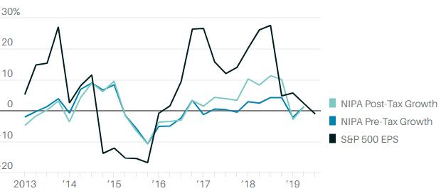 (S&P500 企業獲利與美國整體 NIPA 比較。圖:BEA, S&P Capital IQ)