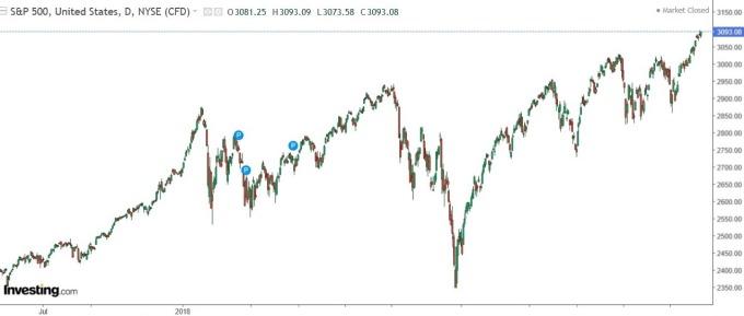 S&P 500 走勢日 k 線圖