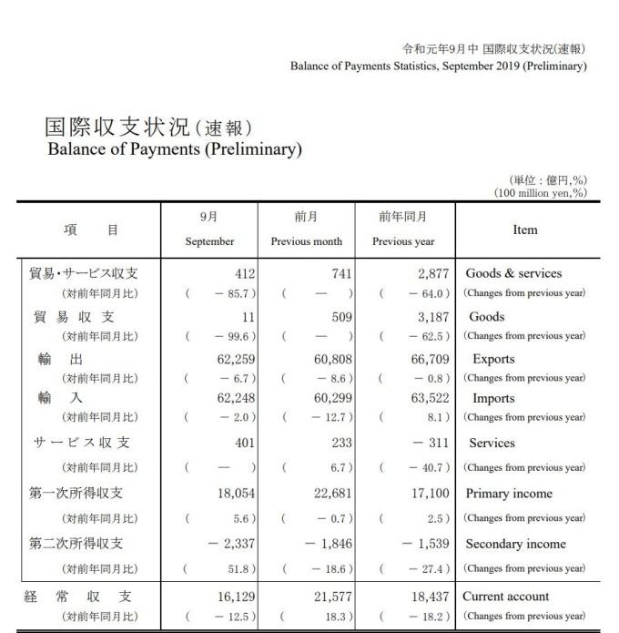 (圖片:翻攝自日本財務省官網)