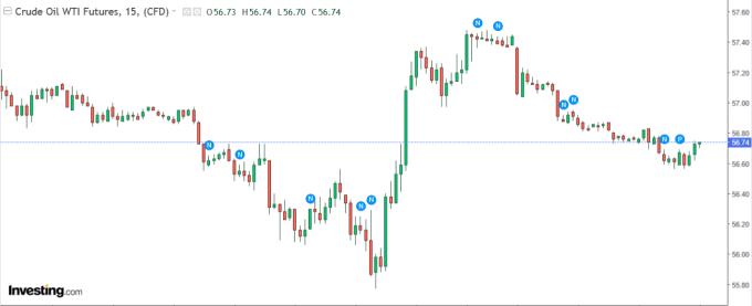 WTI-12 月原油期貨價格 15 分鐘 k 線圖