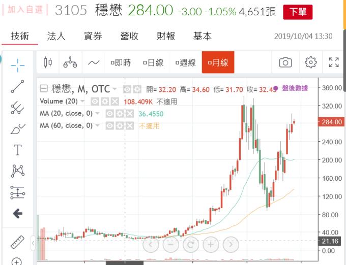 (圖一:穩懋股價月曲線圖,鉅亨網)