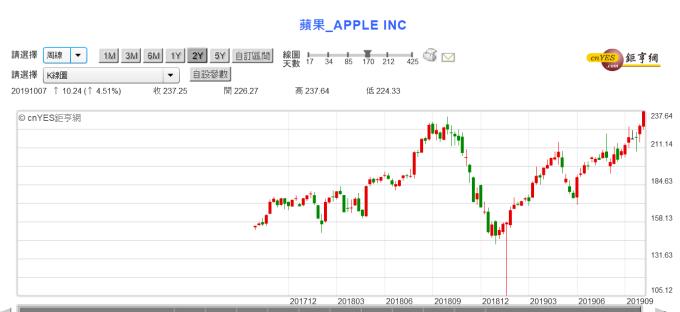 (圖三:美股 Apple 股價周 K 線圖,鉅亨網)