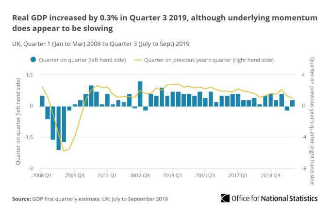 英國 GDP 走勢 (圖片:ONS)