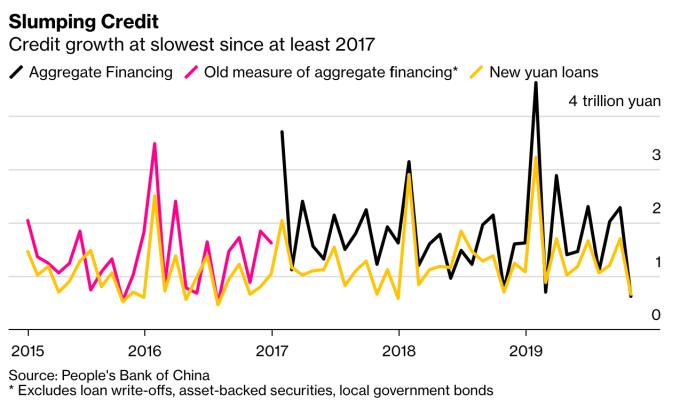中國 10 月信貸增長創下 2017 年來最低水平 (圖:Bloomberg)