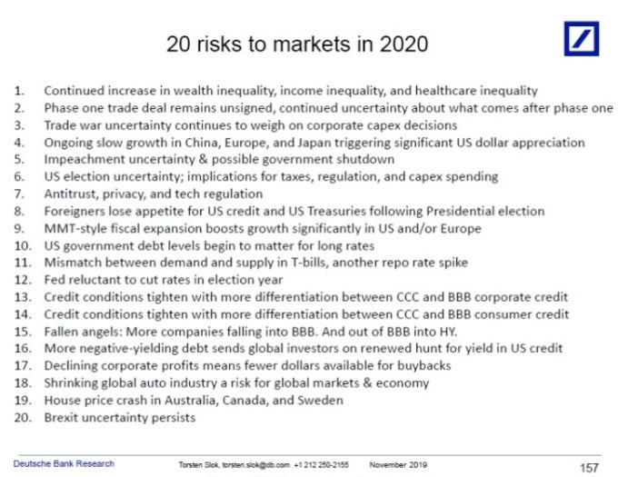 德意志銀行 2020 年全球市場前 20 大風險清單。(圖片:翻攝 marketwatch, 德銀)