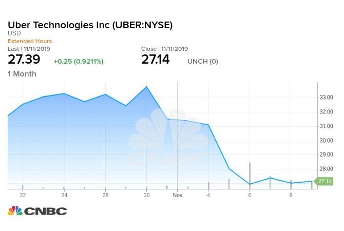 Uber近一個月走勢