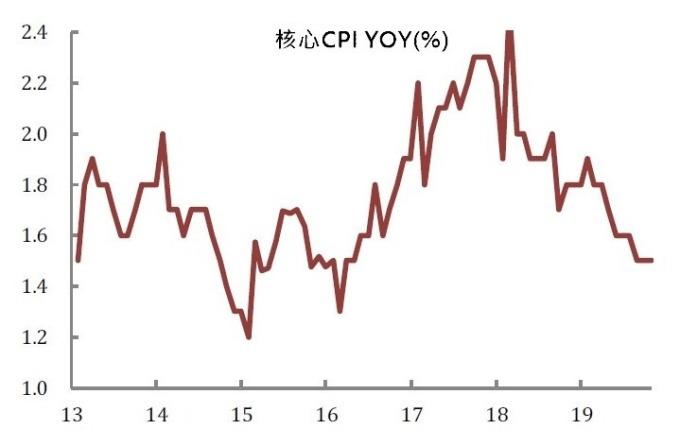 (資料來源: wind) 中國 10 月份核心 CPI 年增率保持近 3 年的 1.5% 低點不變