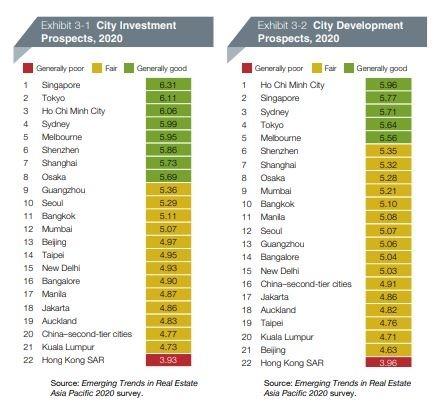 亞太房地產投資前景及發展前景排名 (圖表取自 PwC 官網報告)