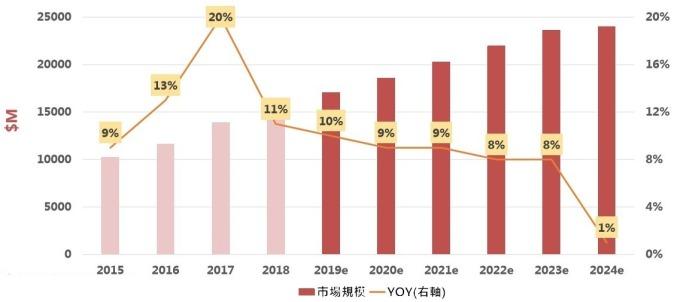 (資料來源: yole) 全球 CMOS 感測器市場規模