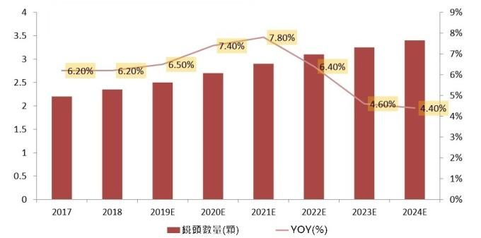 (資料來源: yole) 手機鏡頭數量趨勢