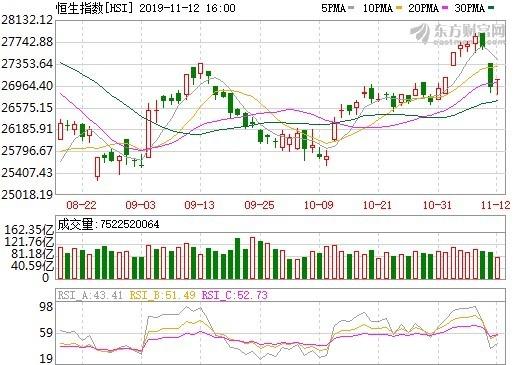 (資料來源: 東方財富網, 恆生指數日線走勢) 今日收在 27065 點, 上漲 0.5%。
