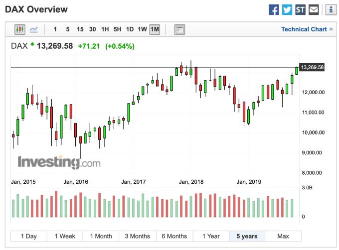 德國 Dax 指數月線走勢 (圖:Investing.com)