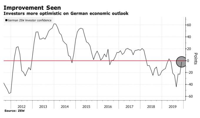 根據 ZEW 數據,11 月投資人對於德國經濟前景的信心正在回升 (圖:Bloomberg)