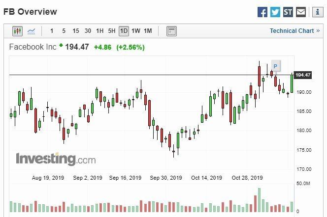 臉書股價走勢 (圖片: investing)
