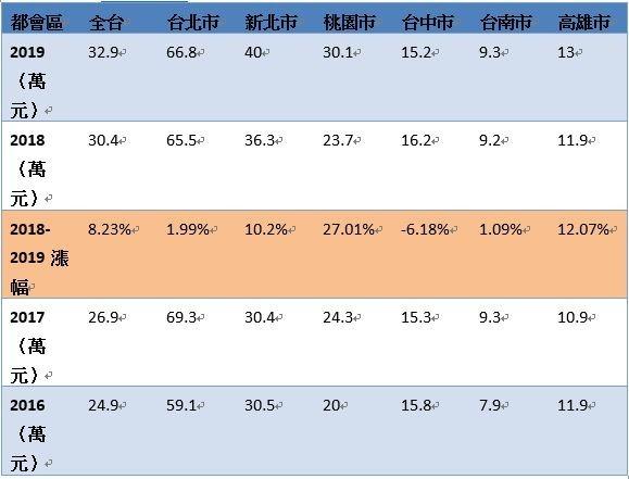 註:2019年資料為10/25查詢,官方統計至9月初 資料來源:內政部實價資訊(剔除一樓、地下室、特殊交易)/ 台灣房屋智庫彙整
