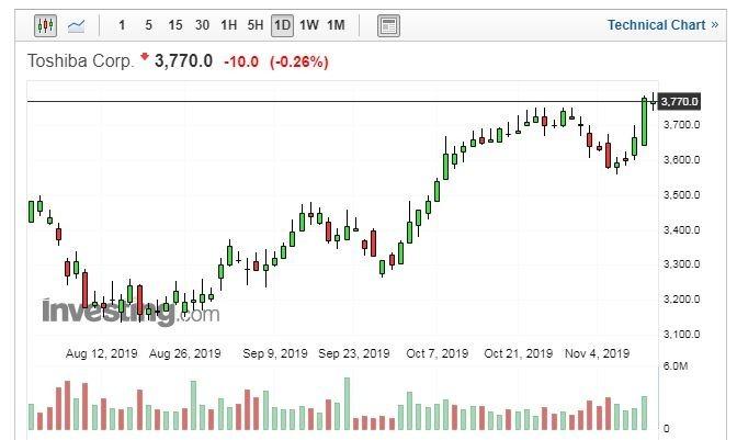 (圖片:Investing.com)