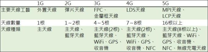 (資料來源:CKNI,鉅亨網彙整製表)通訊技術不斷升級帶動手機天線材料持續進化