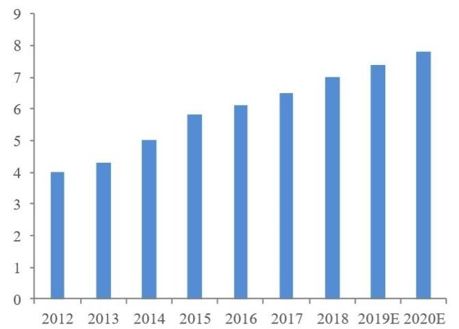 (資料來源: 前瞻研究院)LCP需求趨勢(萬噸)