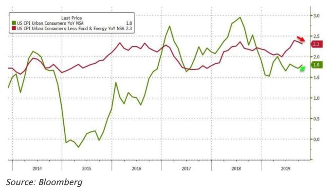 綠線:美國10月CPI年增率;紅線:美國10月核心CPI年增率 (圖:Zerohedge)
