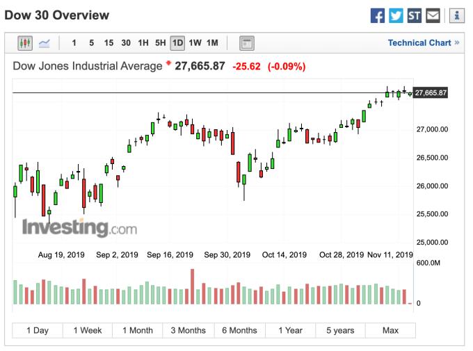 道瓊開盤走勢 (圖:Investing.com)