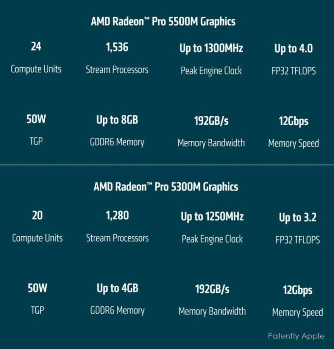 AMD Radeon Pro 5000M及5300M性能(圖片:patentlyapple.com)