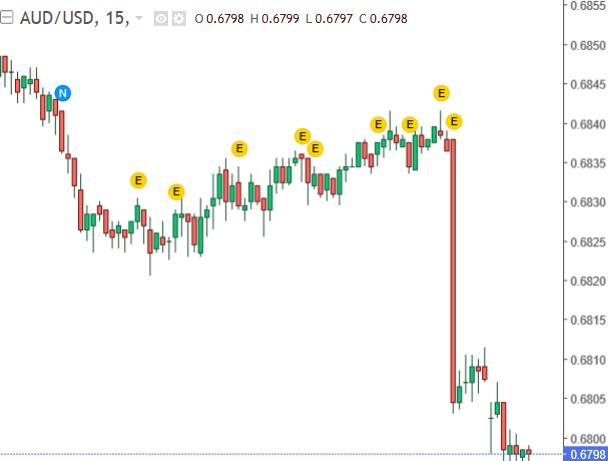澳幣兌美元匯價 15 分鐘 k 線圖