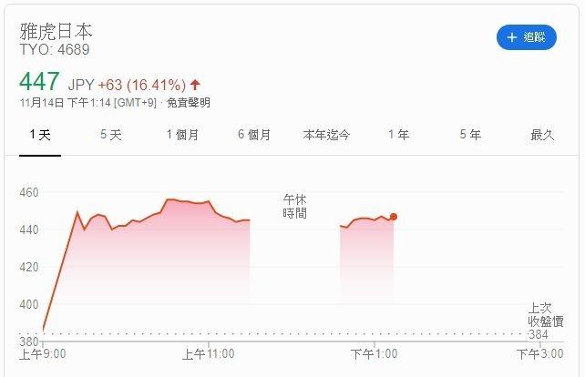 日本 Yahoo 股價 (圖片: GOOGLE)