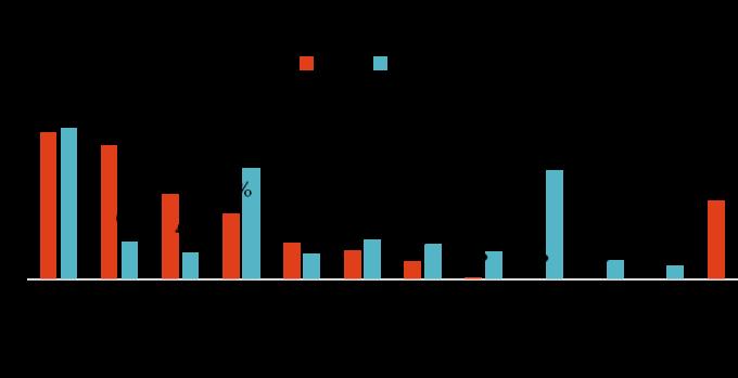 資料來源:晨星,「鉅亨買基金」整理,資料期間 2019/10/31。基準指標為 MSCI 中國 10/40 歐元淨報酬指數。