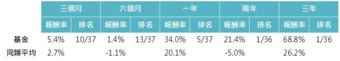 資料來源:MorningStar,「鉅亨買基金」整理,資料截止 2019/10/31。上表為晨星中國股票類別中台灣核備可銷售的主級別基金資料統計而得。此資料僅為歷史數據模擬回測,不為未來投資獲利之保證,在不同指數走勢、比重與期間下,可能得到不同數據結果。