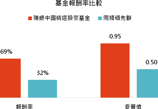 資料來源:MorningStar,「鉅亨買基金」整理,資料期間 2016/10/31 - 2019/10/31。上表為晨星中國股票類別中台灣核備可銷售的主級別基金資料統計而得。同類領先群為同類基金表現落於前四分之一的基金。此資料僅為歷史數據模擬回測,不為未來投資獲利之保證,在不同指數走勢、比重與期間下,可能得到不同數據結果。