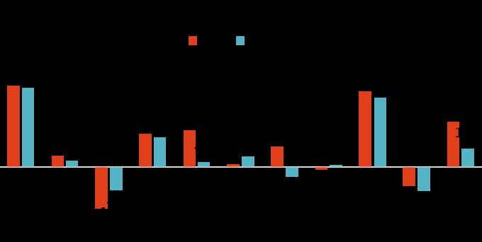 資料來源:MorningStar,「鉅亨買基金」整理,績效以美元計算,資料截止 2019/11/11。上表為晨星中國股票類別中台灣核備可銷售的主級別基金資料統計而得。基準指標為 MSCI 中國 10/40 歐元淨報酬指數。此資料僅為歷史數據模擬回測,不為未來投資獲利之保證,在不同指數走勢、比重與期間下,可能得到不同數據結果。