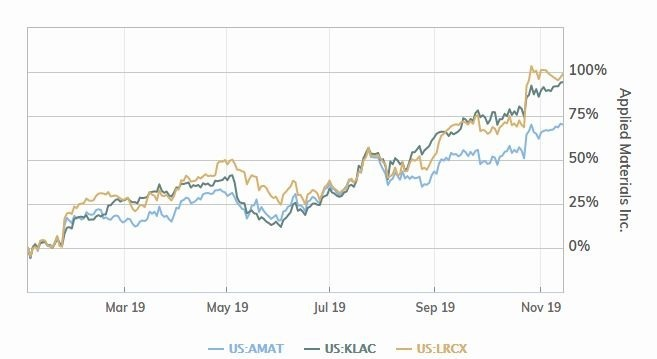 科磊、科林與應材今年以來股價漲勢 (圖片: MarketWatch)