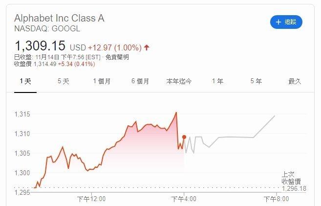 谷歌股價 (圖片: GOOGLE)