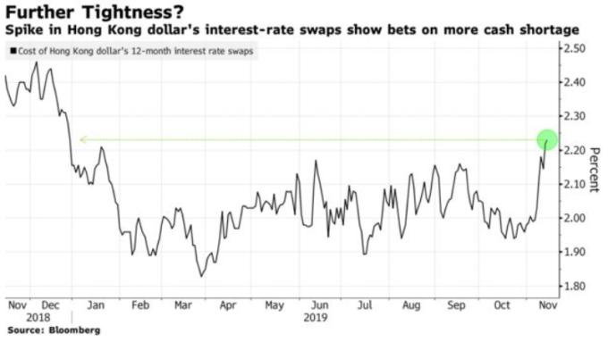 1 年期 Swap 利率交換 (圖: 彭博)