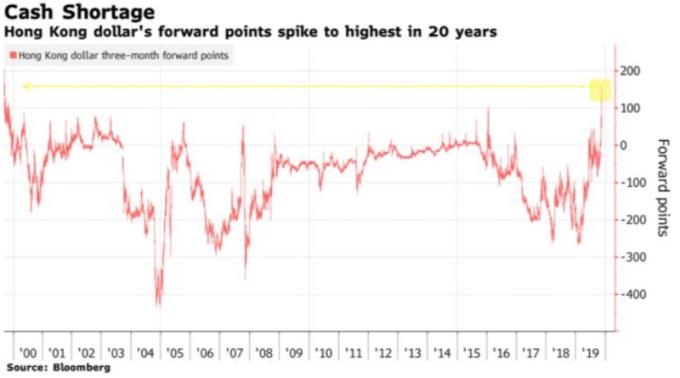 香港 3 個月期遠期外匯點已攀升至 1999 年之水平 (圖: 彭博)