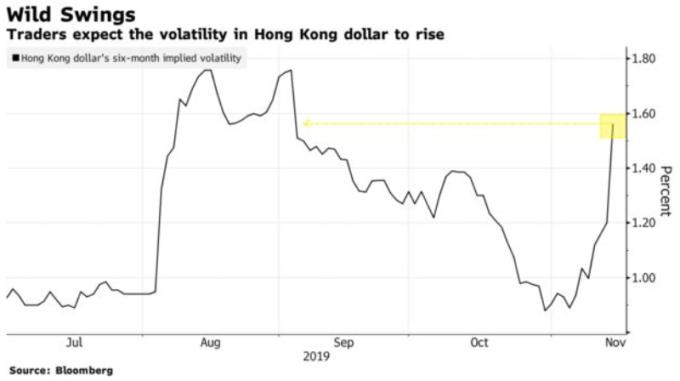 港幣 6 個月期隱含波動率 (圖: 彭博)