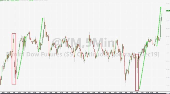 美股期貨走高 (圖表取自 Zero Hedge)