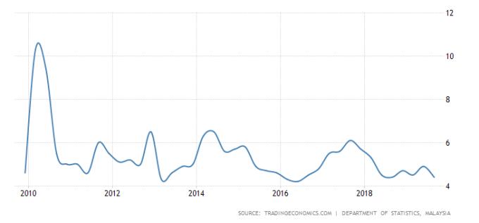 馬來西亞 GDP 年增率 圖片:tradingeconomics