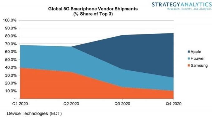 2020 年 5G 手機預期出貨量 (圖片: Strategy Analytics)