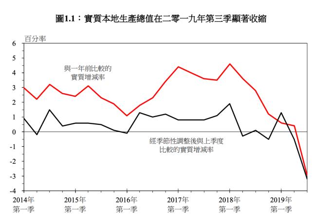 (圖:香港政府統計處)