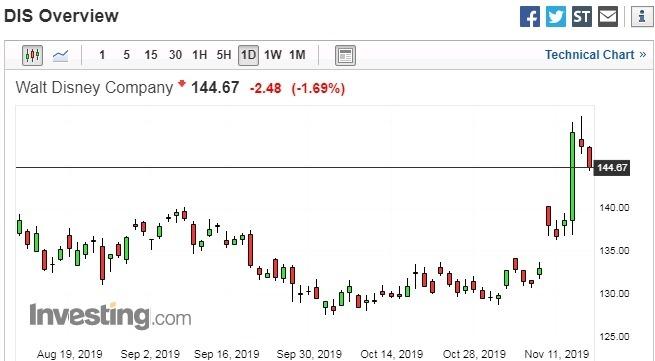 迪士尼股價日線走勢圖 圖片:investing.com