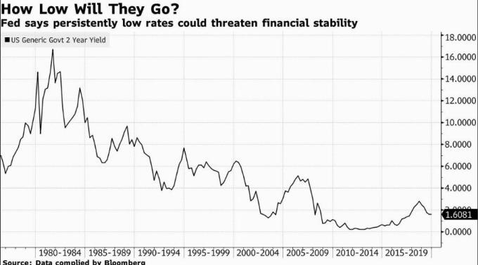 2 年期美債殖利率.. (圖片: 彭博社)