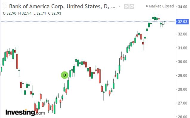 美國銀行股價走勢日 k 線圖