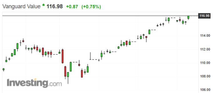 Vanguard 價值股 ETF 走勢日 k 線圖